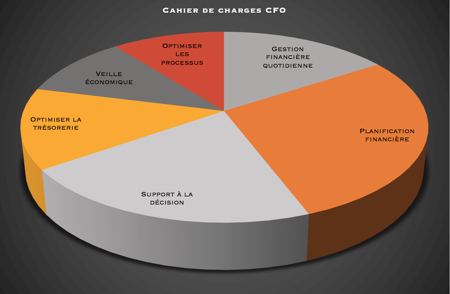 Cahier des charges d'un Directeur Financier CFO