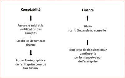 La différence entre la «finance d'entreprise» et la comptabilité